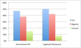 Support for Amendment 64, Legalizing Marijuana, in the August 8 Public Policy Poll