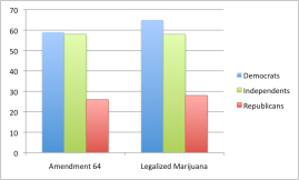 Support for Amendment 64 and legalized marijuana by political affiliation.